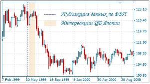 влияние ввп на курс валют