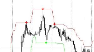 accurate signals
