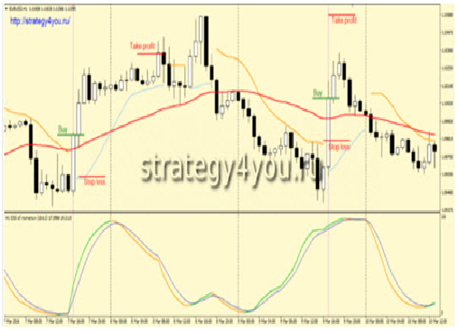 стратегия на рынке форекс