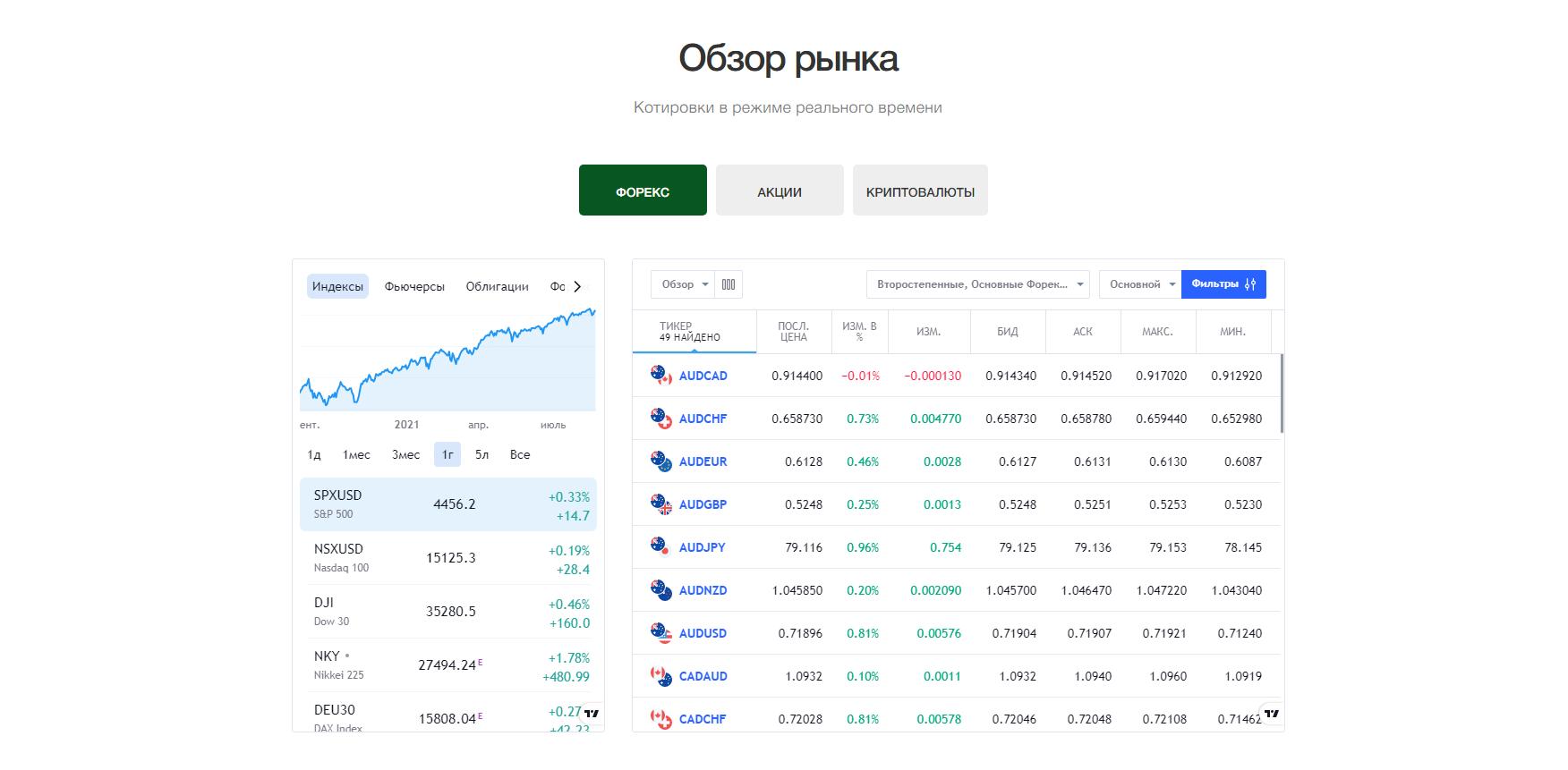 Обзор рынка с Benefit Broker Company